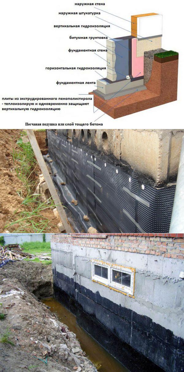 Разновидности гидроизоляционных материалов для фундаментов