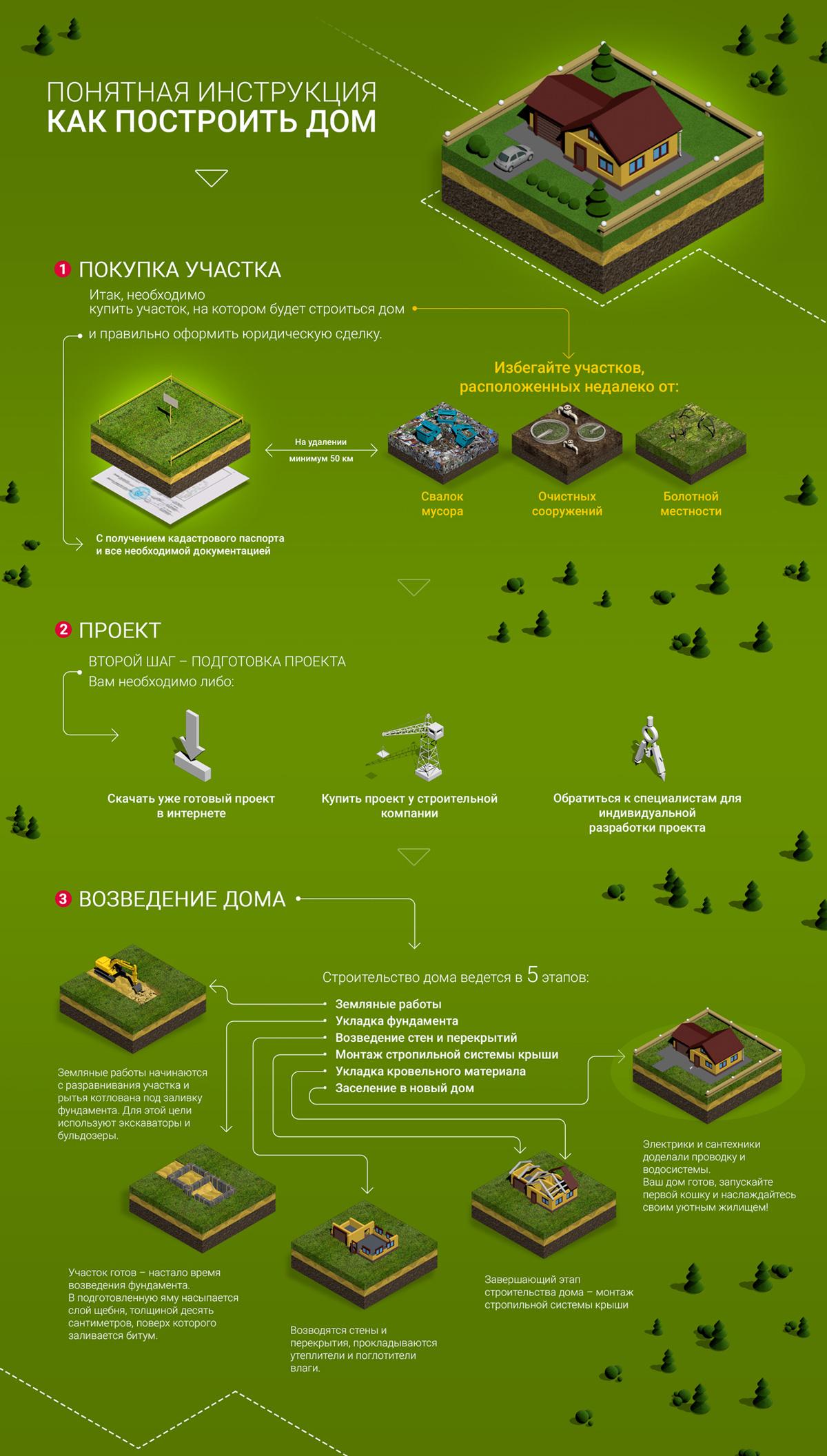 Инструкция по оформлению дома в собственность: пошаговое описание