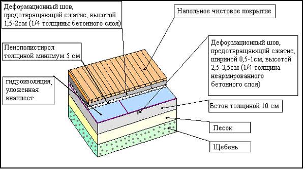Гидроизоляция бетонного и деревянного пола в бане