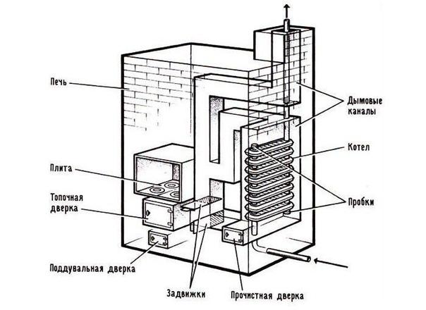 Особенности и преимущества использования печи с водяным контуром в бане