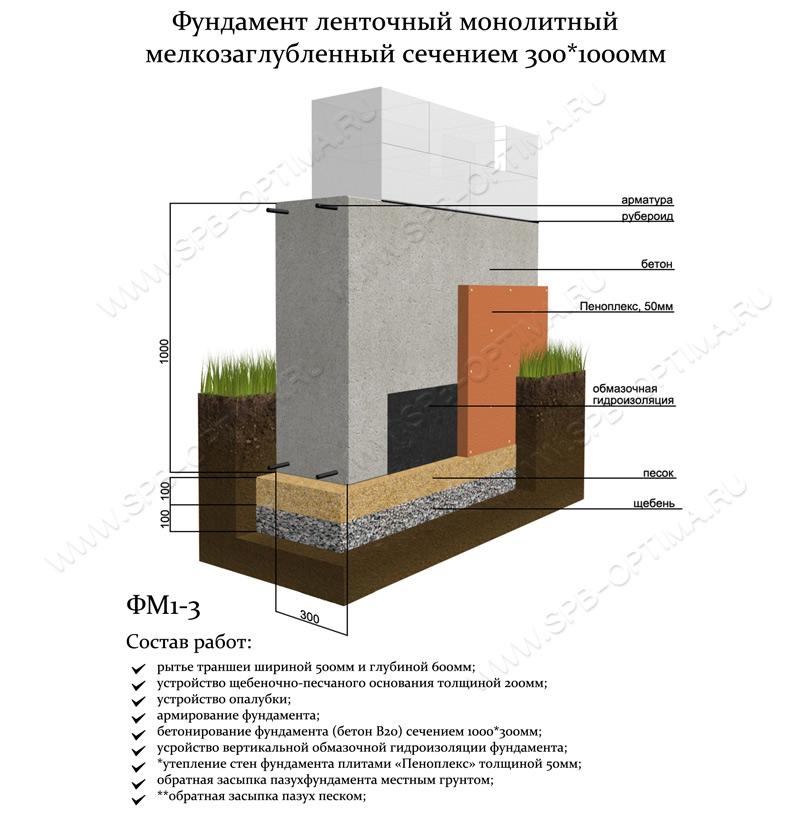 Строительство бани из пеноблоков своими руками