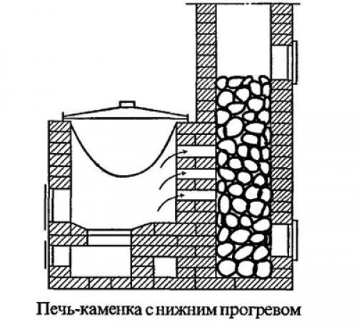 Устройство удивительной печи для бани с закрытой каменкой