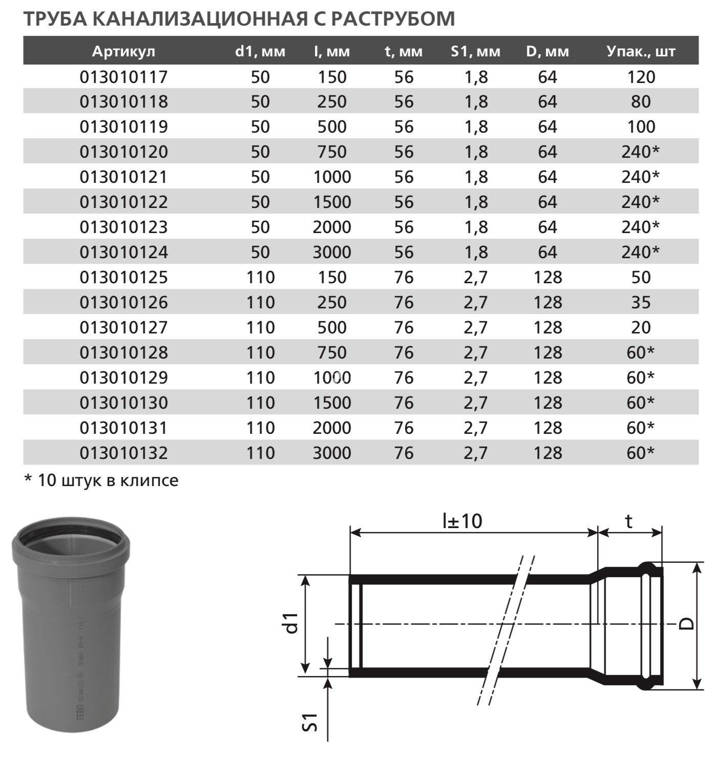 Диаметры пластиковых труб - трубы и сантехника