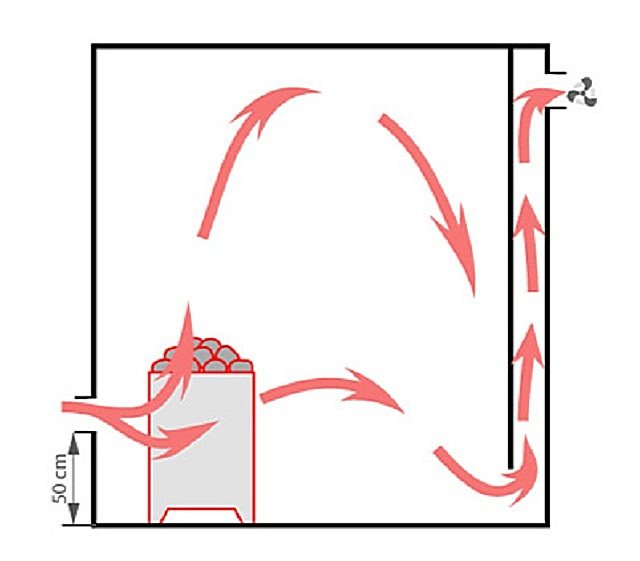 Вентиляция в бане своими руками - схема и монтаж!