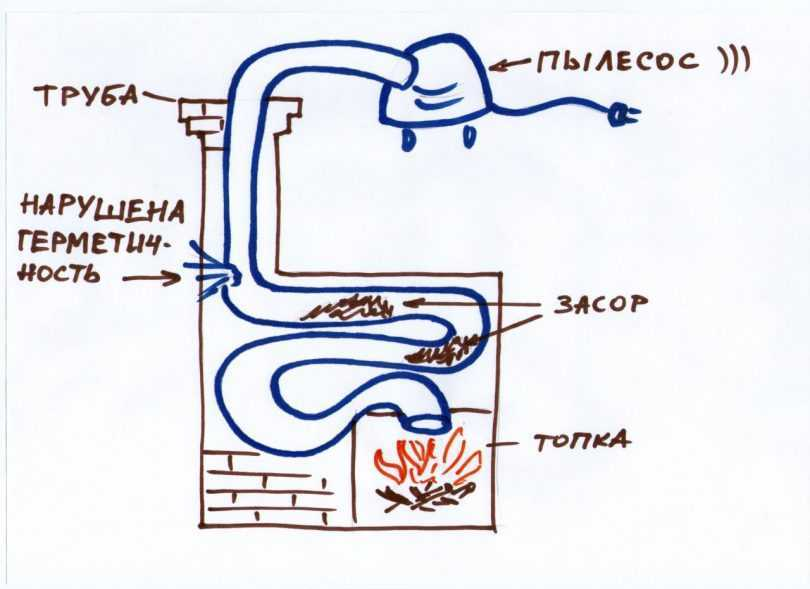 Дымит печь [причины]: плохая тяга банной печи