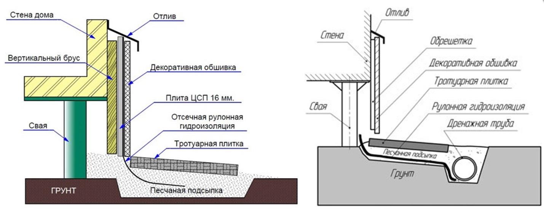 Пошаговая инструкция по монтажу своими руками свайного фундамента под баню + расчет глубины погружения и высоты