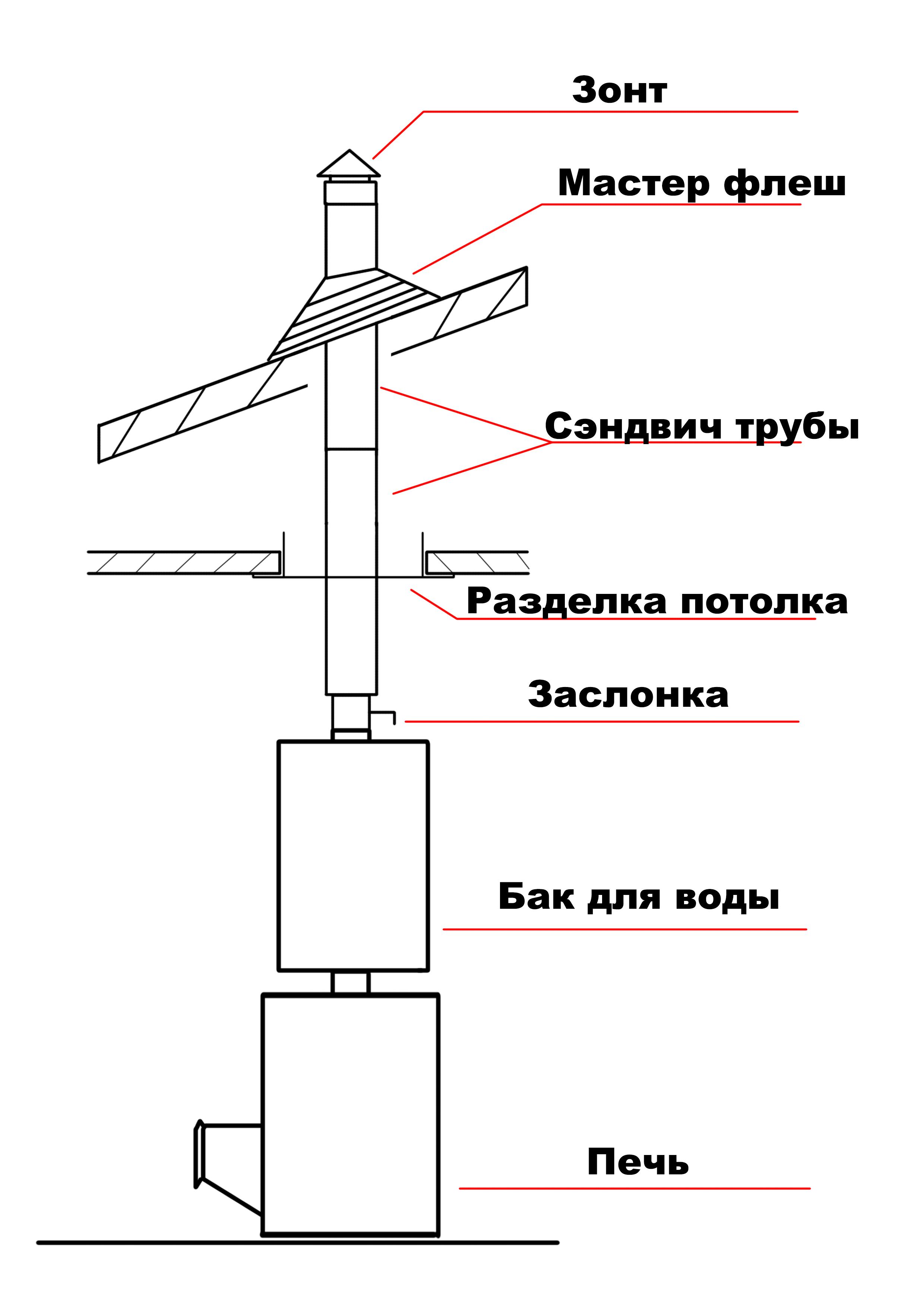 Печные трубы и дымоходы: плюсы и минусы различных вариантов