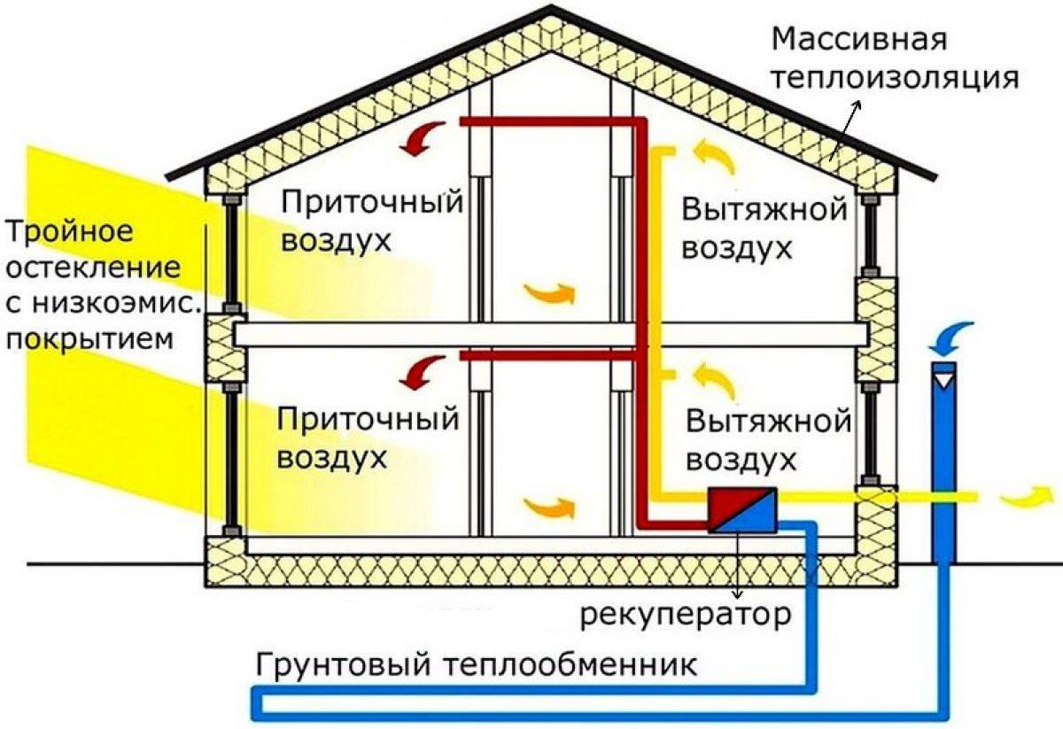 Отопление в бане круглый год - всё об отоплении и кондиционировании