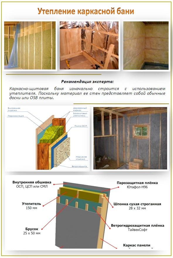 Схема строения и технология утепления каркасной стены в бане схема строения и технология утепления каркасной стены в бане
