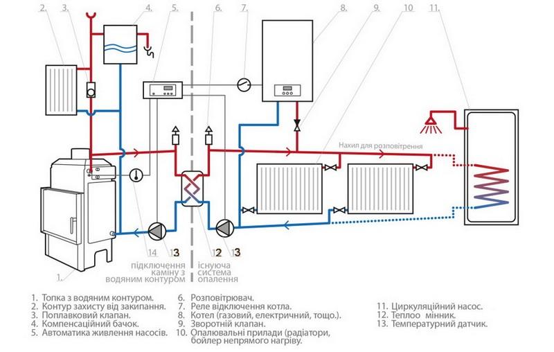 Печное отопление с водяным контуром своими руками: схема и видео