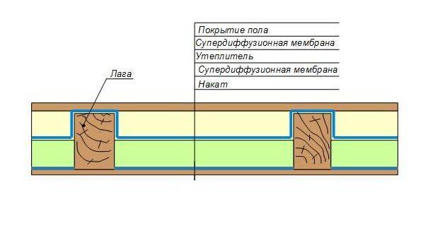 Особенности утепления деревянных полов