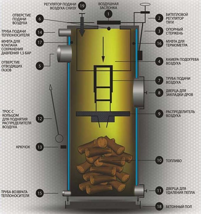 Выбираем котел для бани - газовый, электрический, или твердотопливный