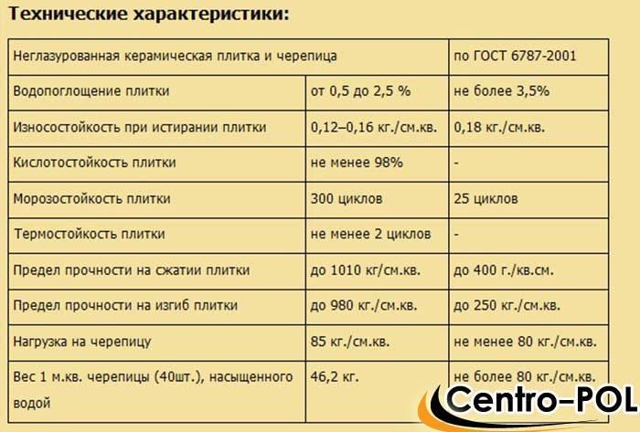 Классификация плитки для пола: как правильно выбрать половую плитку | opolax.ru