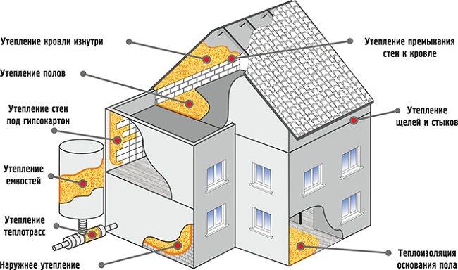 Свойства и характеристики сверхтонкой теплоизоляции