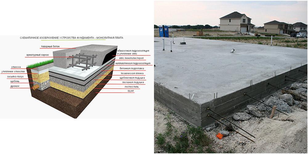 Конструкция и монтаж щелевого фундамента