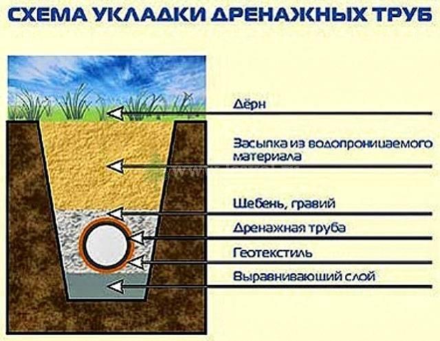 Проект дренажа участка: выбор расположения, уклона, глубины, элементов дренажной системы