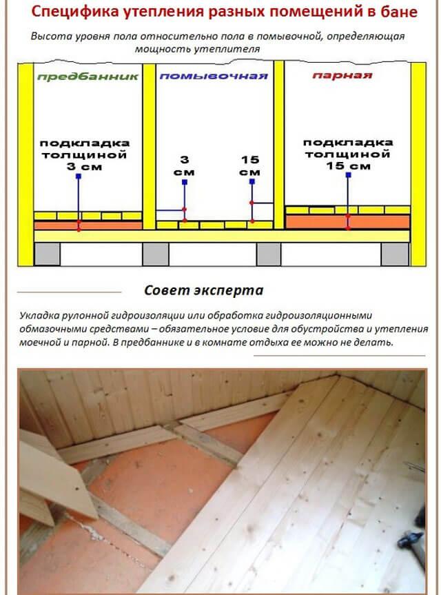 Как утеплить полы в бане: мойка и комната отдыха