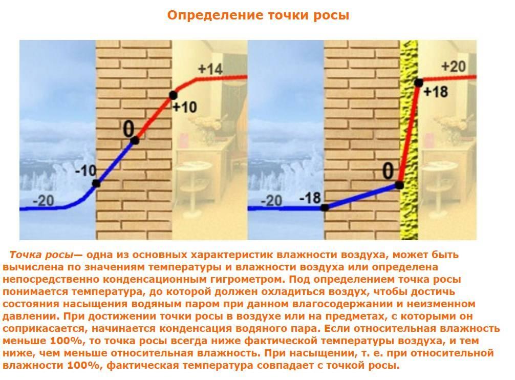 Точка росы в строительстве. расчет точки росы и ее вред для стены дома. | строй сам