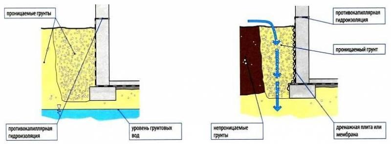 Гидроизоляция пола в бане своими руками - материалы и как сделать