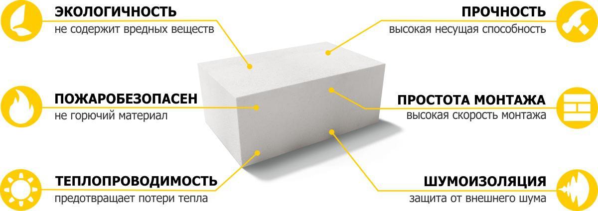 Газоблок или пеноблок: что лучше для строительства дома и в чем разница, чем газобетон отличается от пенобетона