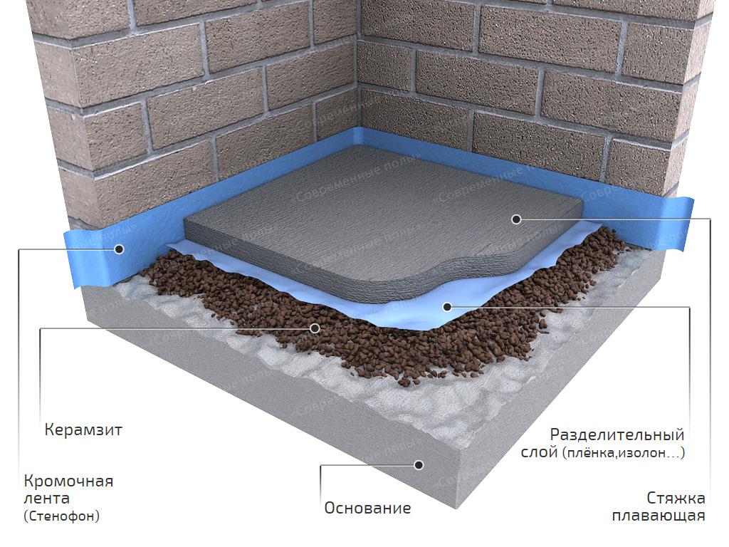 Как сделать бетонный пол в бане по грунту