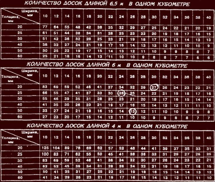 Строительный калькулятор для расчета бруса