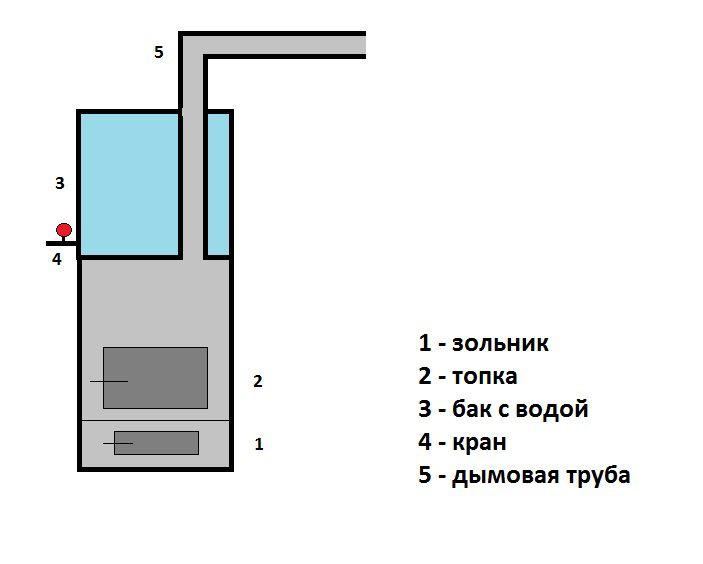 Металлическая печь для бани своими руками: чертежи, фото, схема установки