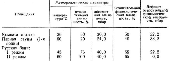Разновидности бань: виды саун, с паром, различия, как называется, фото и видео