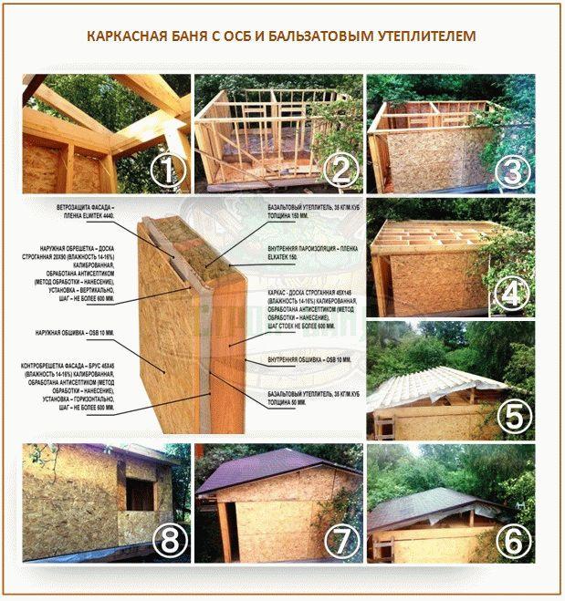 Как построить каркасную баню своими руками – инструкция по строительству