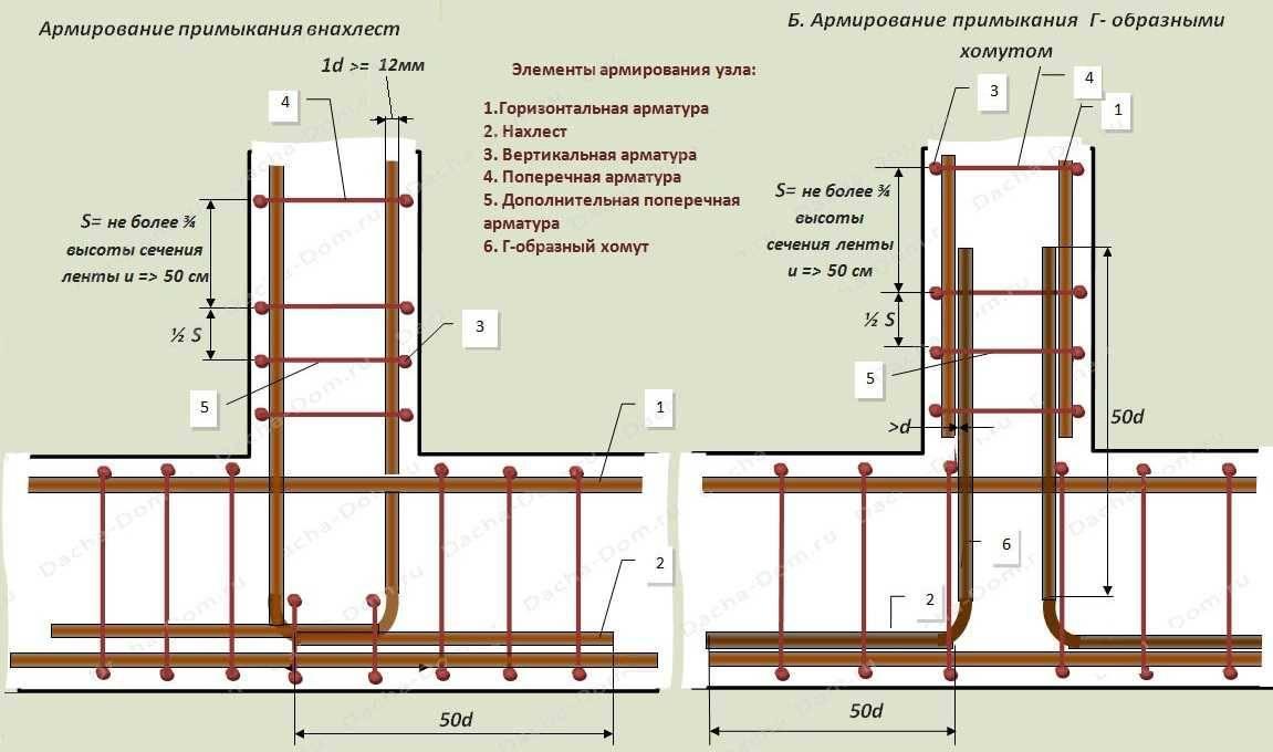 Фундамент своими руками: подробная пошаговая инструкция от а до я как построить различные типы фундаментов