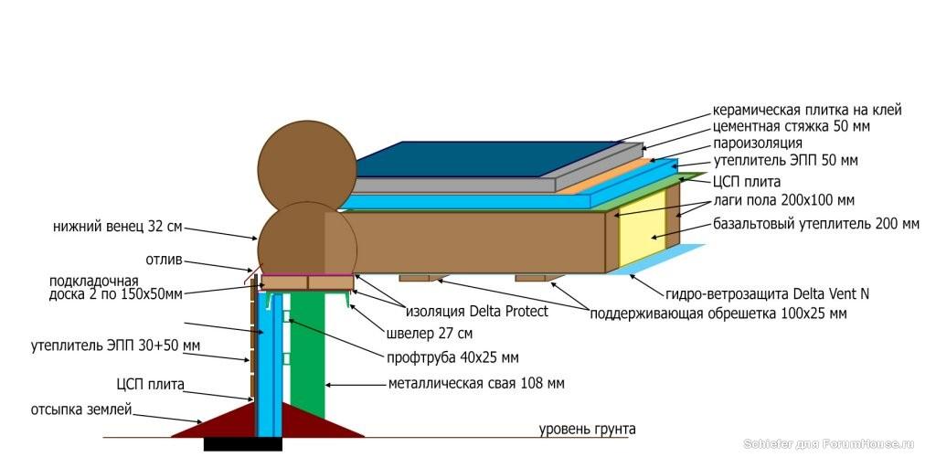 Пол в бане на винтовых сваях: устройство пола в бане на винтовых сваях и особенности такого фундамента