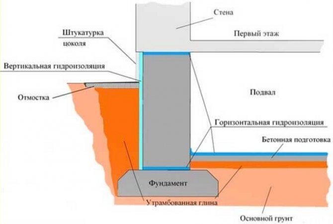 Выбор материалов и технология утепления фундамента бани