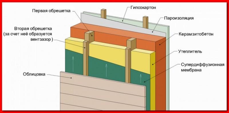 Как утеплить баню из шлакоблока изнутри - строим баню или сауну