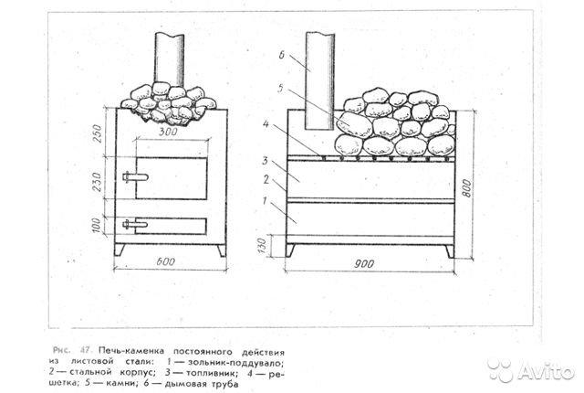 Как сделать своими руками печь-каменку для бани из кирпича