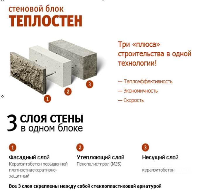 Теплостен - малоэтажное частное строительство домов из пеноблоков