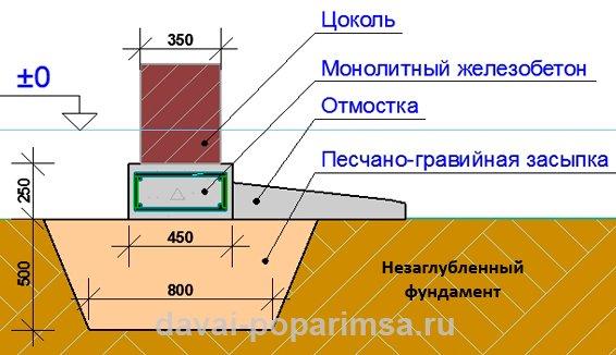 Столбчатый фундамент — расчет и строительство своими руками.