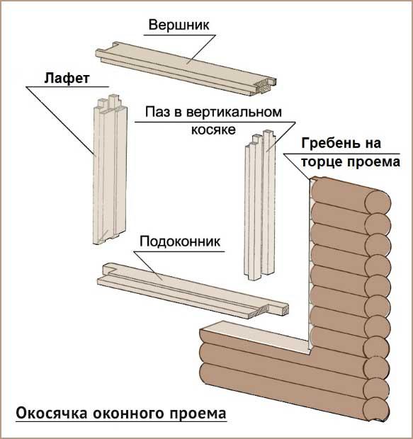 Создание и монтаж двери в бане: основные преимущества и этапы проектирования