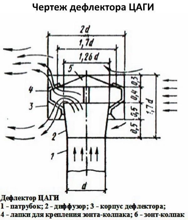 Дефлектор на дымоход: виды, устройство, как сделать своими руками по чертежам и видео дефлектор на дымоход: виды, устройство, как сделать своими руками по чертежам и видео
