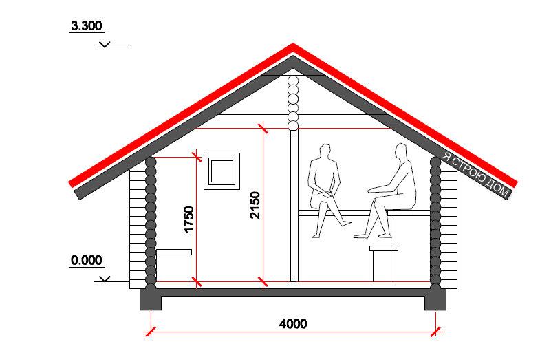 Высота потолка в бане: основные нормы и правила