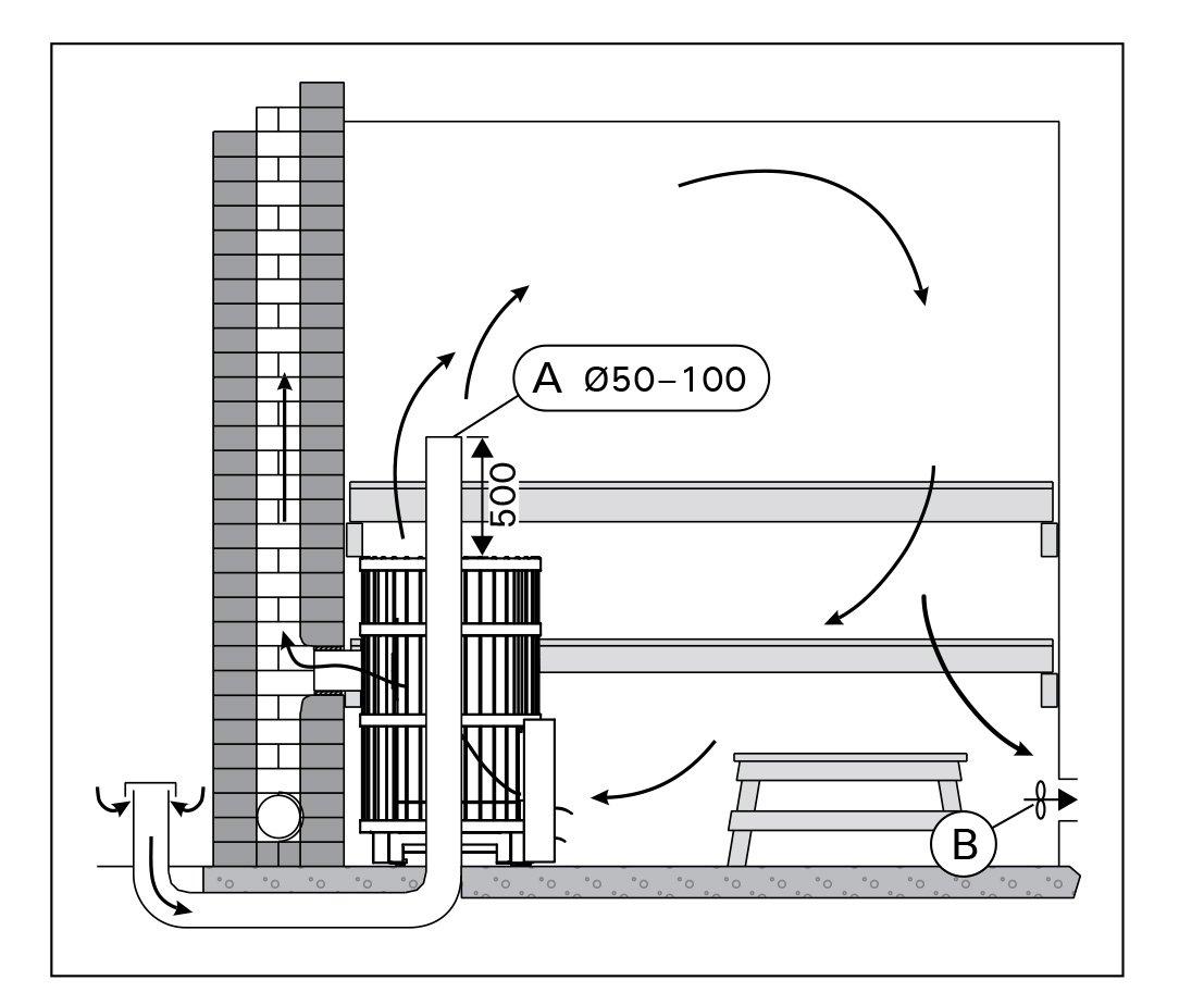 Естественная вентиляция в бане - 3 вида + инструкция по монтажу!