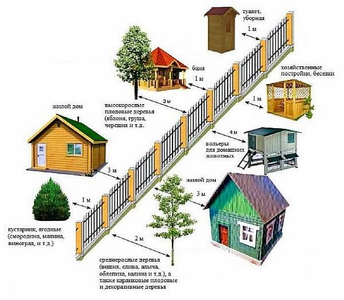 Какое расстояние должно быть между домом и баней?