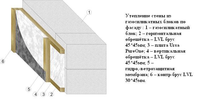 Внутреннее и наружное утепление бани из блоков внутреннее и наружное утепление бани из блоков