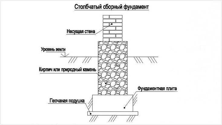 Фундамент под кирпичный дом: тонкости самостоятельного изготовления