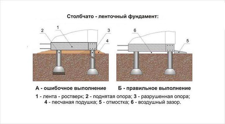 Устройство ростверков свайных фундаментов