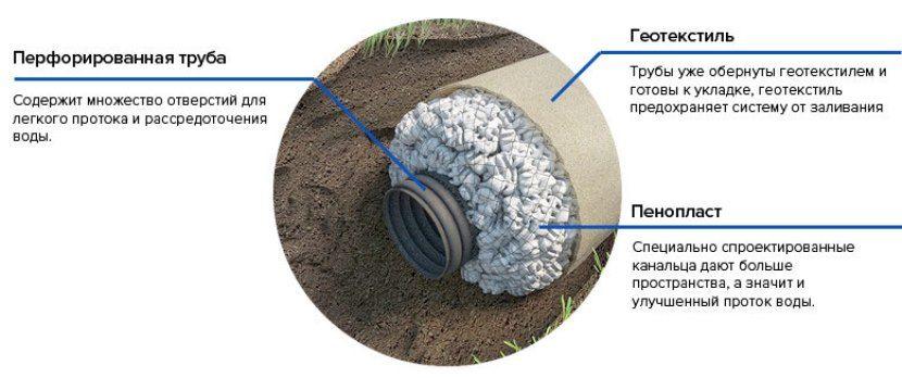 Дренажная труба своими руками: технология укладки и обустройства дренажа