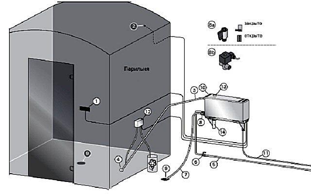 Парогенератор своими руками - для чего нужно электрическое устройство, выделяющее пар в бане