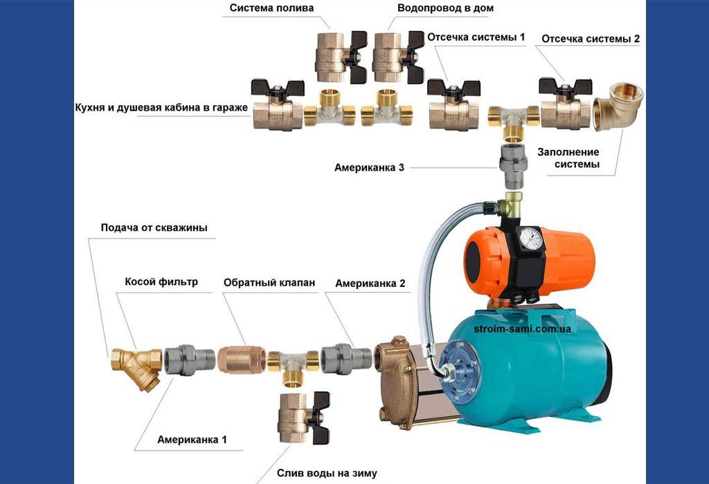 Установка и подключение насосной станции к скважине: алгоритм проведения работ
