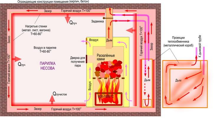 Теплый пол в бане от печки: схема водяного пола от банной печи, как сделать отопление от котла отопления, фото и видео