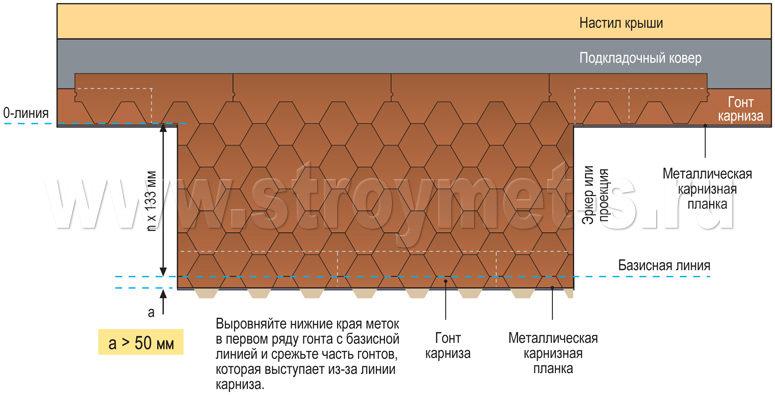 Порядок монтажа крыши из мягкой черепицы