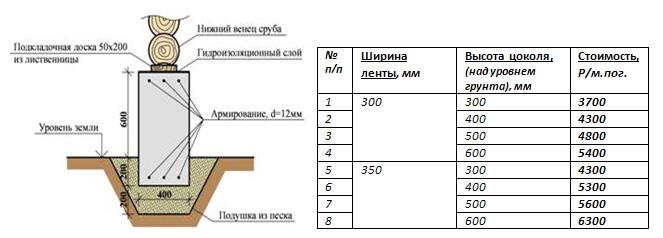Глубина заложения фундамента: заглубленный, мелкозаглубленный, определение, рекомендации снипа, расчет уровня промерзания грунтов